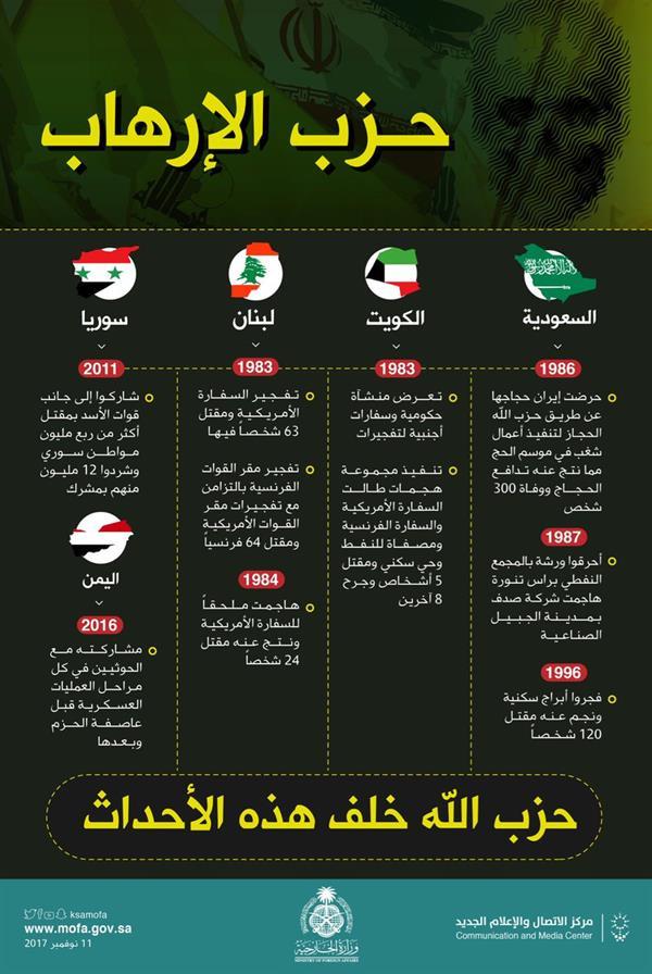 """بالتفاصيل.. """"الخارجية"""" تُوثق جرائم """"حزب الله"""" في 5 دول عربية لأكثر من 3 عقود بدعم من إيران"""