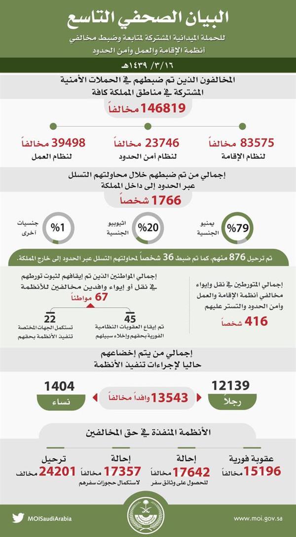"""مستجدات """"وطن بلا مخالف"""": ضبط 147 ألفا منهم 1404 نساء .. وترحيل أكثر من 24 ألفًا"""