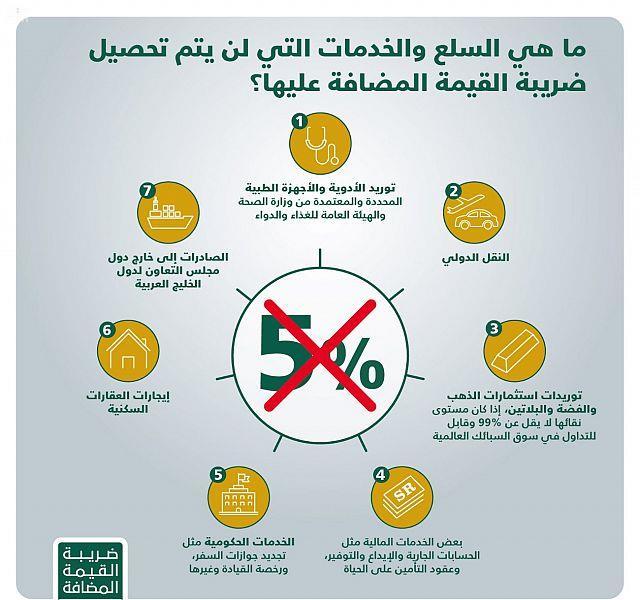 الزكاة والدخل: معظم السلع والخدمات ستفرض عليها ضريبة القيمة المضافة بنسبة 5% بعد 56 يوماً
