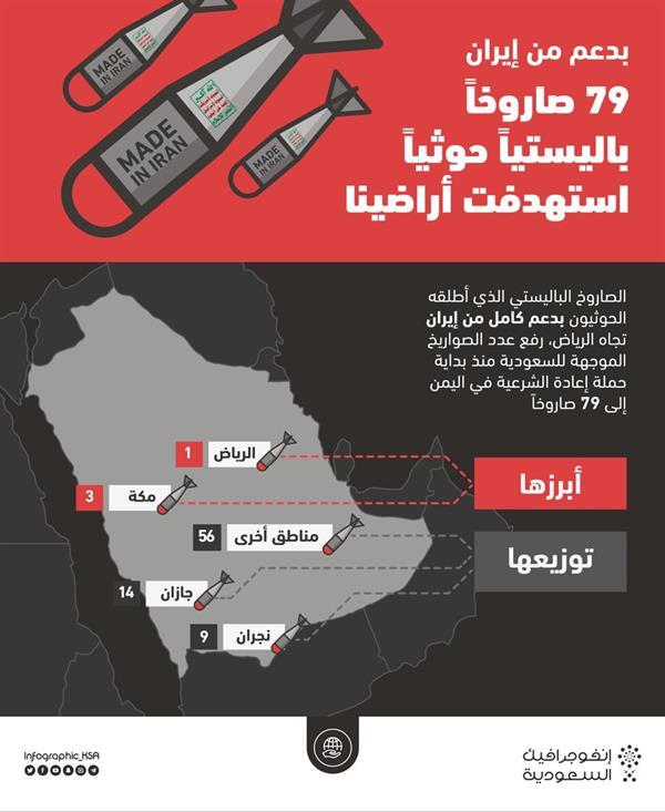 """منذ بداية """"عاصفة الحزم"""".. تعرف على عدد ومواقع الصورايخ التي أطلقها الحوثيون على المملكة بدعم إيراني (صورة)"""